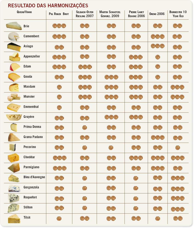 harmonização de queijos com vinhosa